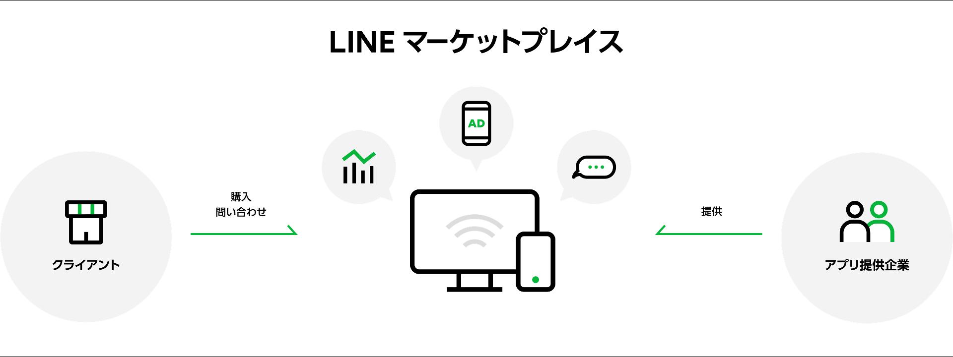 LINEマーケットプレイス_概念図